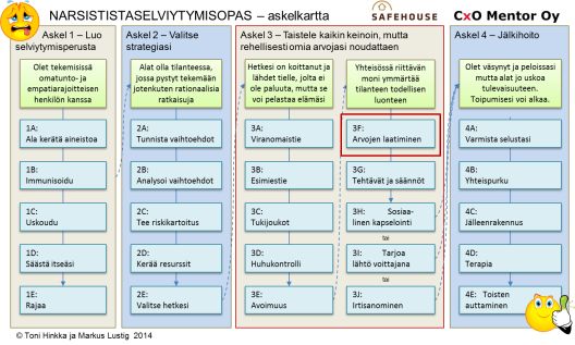 Narsistinkohtaamisopas pro 10 step 3F