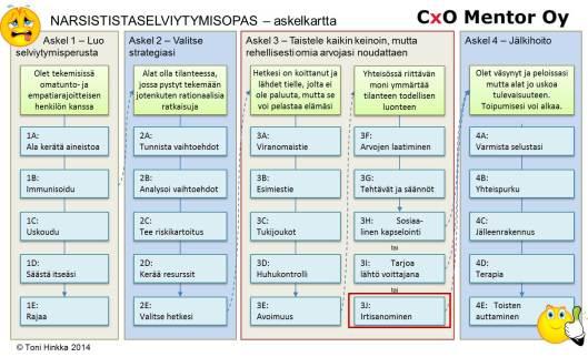 Narsistinkohtaamisopas pro 10 step 3J - irtisanominen